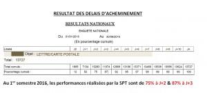 Résultats nationaux DELACH au 1er semestre 2016 (format jpg)
