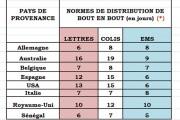 NORMES DE DISTRIBUTION NATIONALE ET INTERNATIONALE