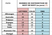 NORMES DE DISTRIBUTION NATIONALE ET INTERNATIONALE